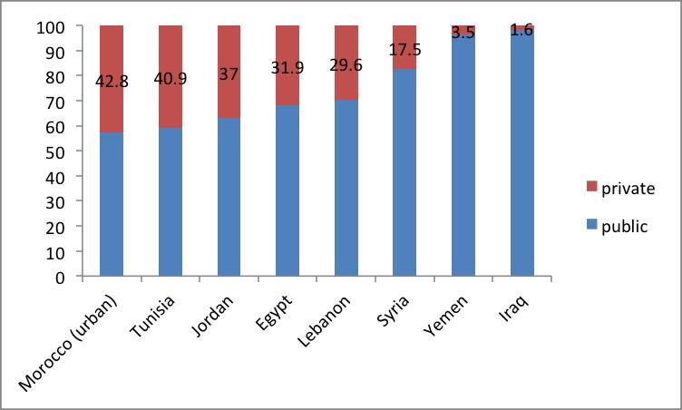 Sources: Gatti, Morgandi, and Grun 2013, 148; Gatti et al. 2014, 90
