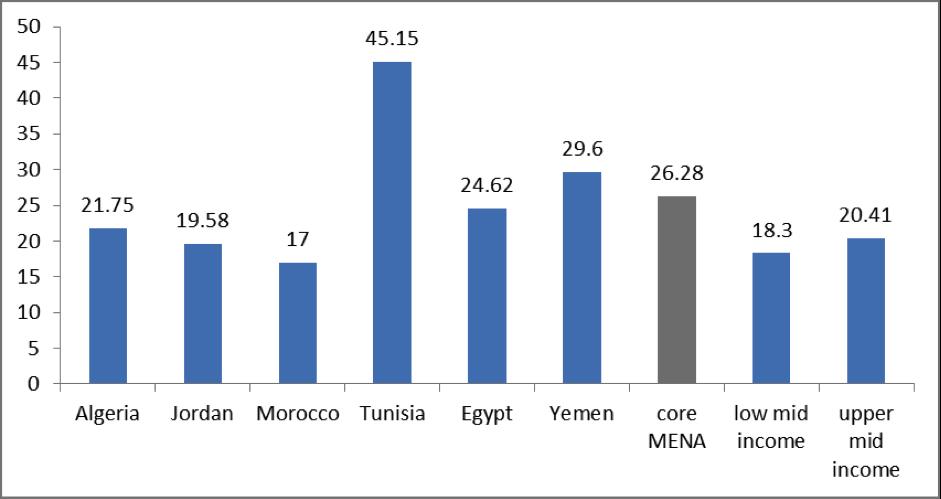 Source: World Values Survey, 6th wave